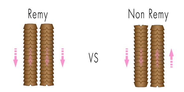 remy hair vs non-remy hair